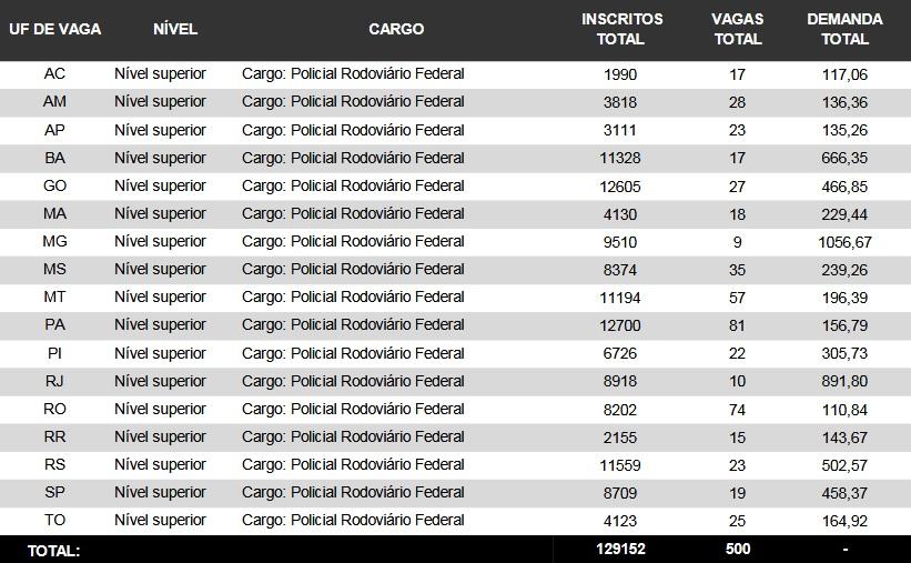 Cebraspe/Divulgação/Concorrência geral do concurso da PRF