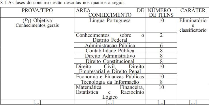 Mudança na distribuição dos itens da prova objetiva (P1), do concurso para auditor fiscal do DF